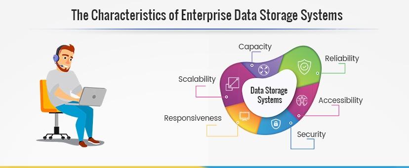 characteristics of enterprise data storage systems