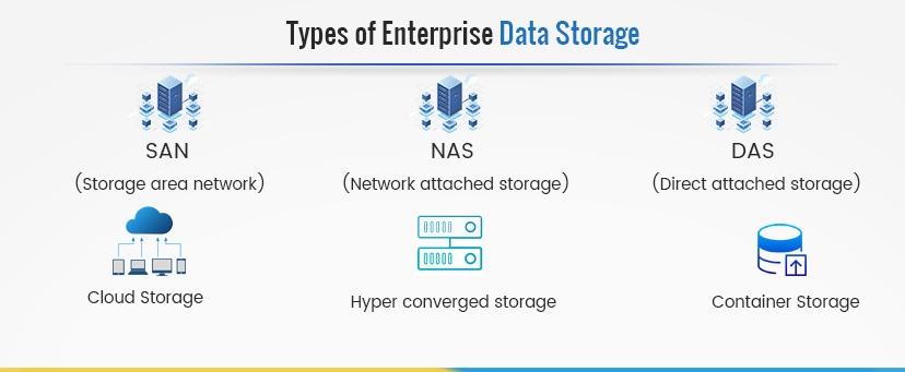 types of enterprise data storage